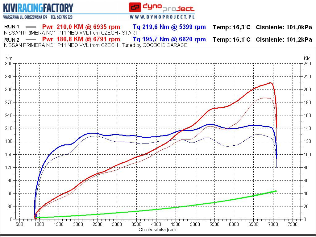 SR20VE dyno/builds/projects/parts - forum sr20 bg